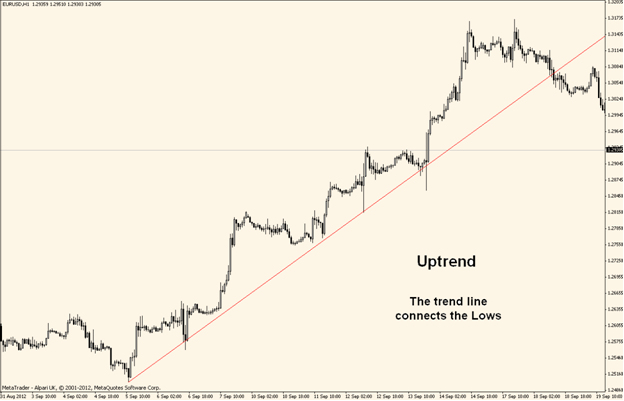 draw-uptrend-line